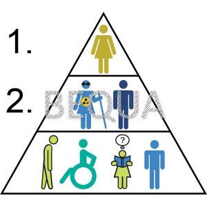 Behindertenbeirat Hierarchie numm.png